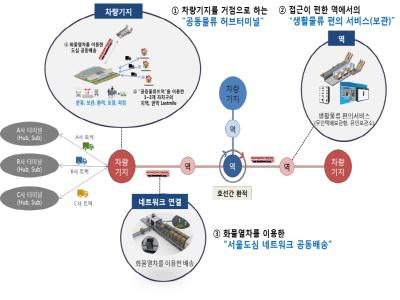 서울 지하철, 이제 물건도 실어 나른다…물류비용 절감