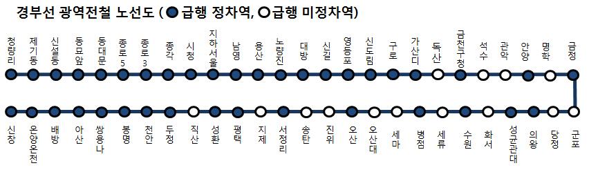 경부선 광역전철(수도권 1호선) 급행확대로 빨라진다!