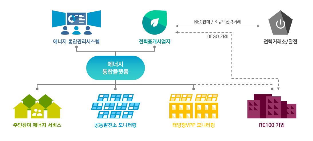 서울시, '마곡지구 플러스에너지 타운' 조성