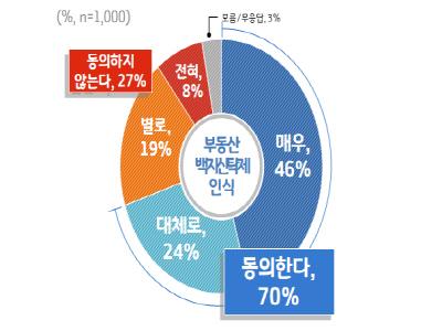 """경기도민 70% '부동산 백지신탁제' 도입 """"찬성"""" …"""